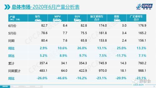 ?2020年6月我國乘用車市場零售達165.4萬輛,生產達174.0萬輛