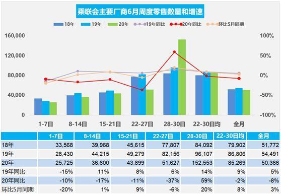 ?2020年上半年中國汽車市場實施召回事件93次,共召回319萬輛
