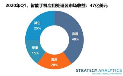 ?2020年Q1全球智能手機應用處理器(AP)市場達47億美元,增長了6%