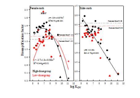 不同水平的鹵代有機污染物對家蠶生長發育的影響