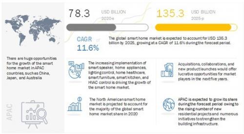 ?2025年全球智能家居市場規模將達到1353億美元
