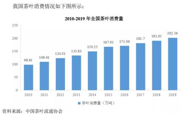 中国茶叶股份融资5.4亿元用于云南普洱茶基地营销及品牌建设