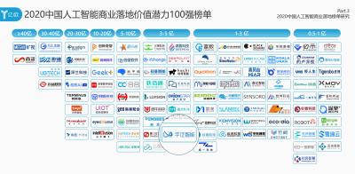 """?""""2020中國人工智能商業落地價值潛力100強""""榜單發布"""