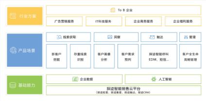 ?探跡科技宣布完成1.2億元B輪融資,由紅杉資本中國基金領投