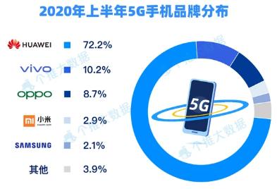 ?2020上半年5G手機出貨占比數據:華為系占72%市場份額