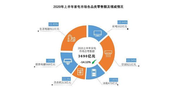 ?2020上半年我國家電市場零售額規模為3690億元,同比下降14.13%