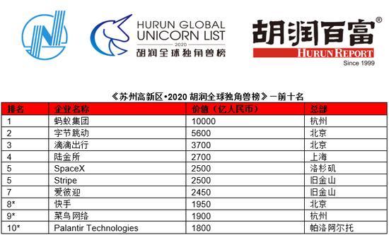 2020胡润全球独角兽榜:蚂蚁集团1万亿估值排第一(榜单)