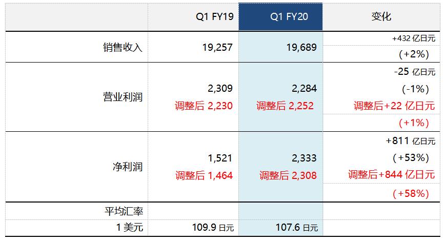 索尼2020财年第一季度财报:利润大涨58%,达2308亿日元