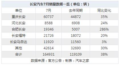 长安汽车2020年7月销量达16.49万辆,同比增长38.47%