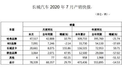 長城汽車2020年7月產銷快報公布:同比增長29.79%