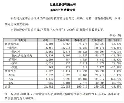 ?比亞迪2020年7月份銷量達31382輛,同比增長1.28%