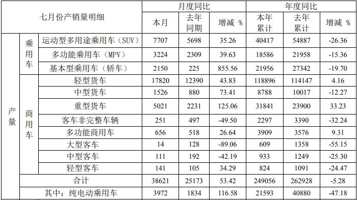 ?江淮汽車2020年7月銷量達36816輛,同比增長33.61%