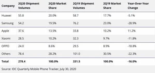 ?2020年第二季度全球手機銷量排行榜:華為榜首,三星第二