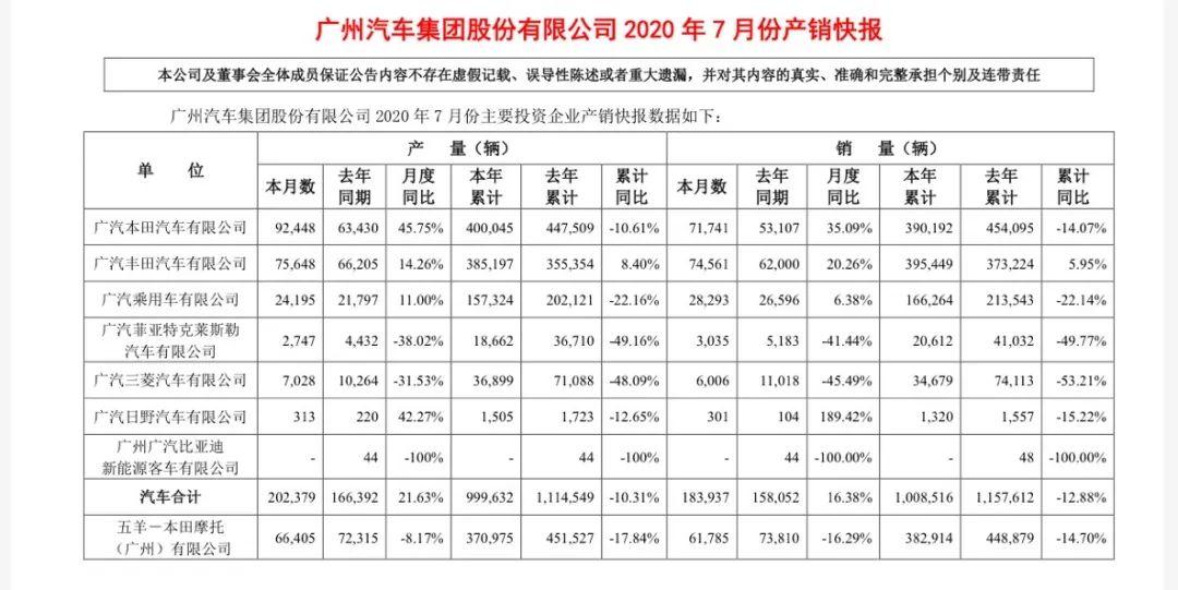 ?廣汽集團2020年7月銷量達18.39萬輛,同比增長16.38%
