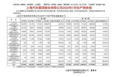 ?上汽集團2020年7月銷量達45.76萬輛,同比增長4.04%