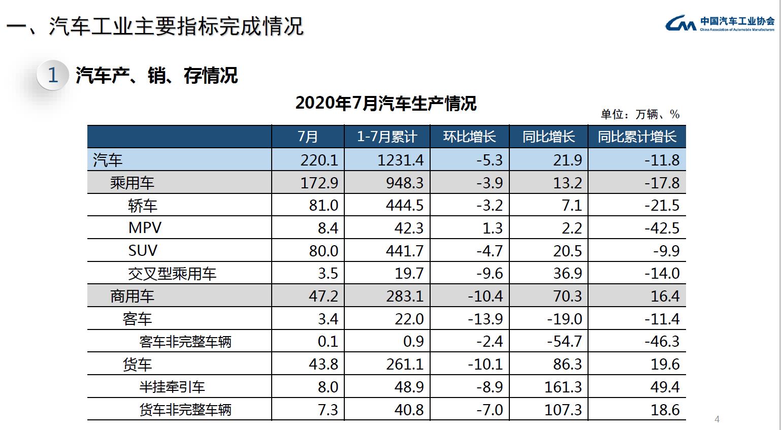 ?2020年7月中國汽車銷量達211.2萬輛,新能源汽車銷量達9.8萬輛