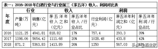 中国白酒已全面进入头部竞争时代:高端酒高增长