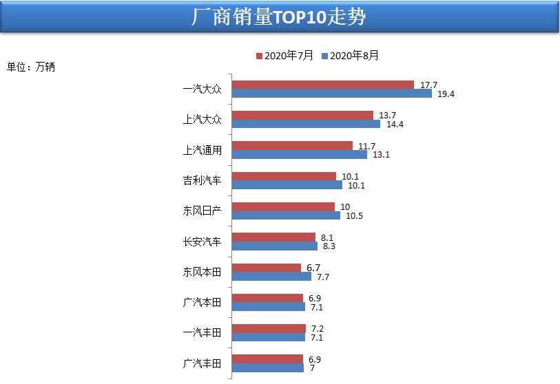 中国2020年8月汽车销量达170.3万辆,同比增长8.9%