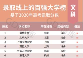 2020录取线上的百强大学榜发布(文科榜)(理科榜)