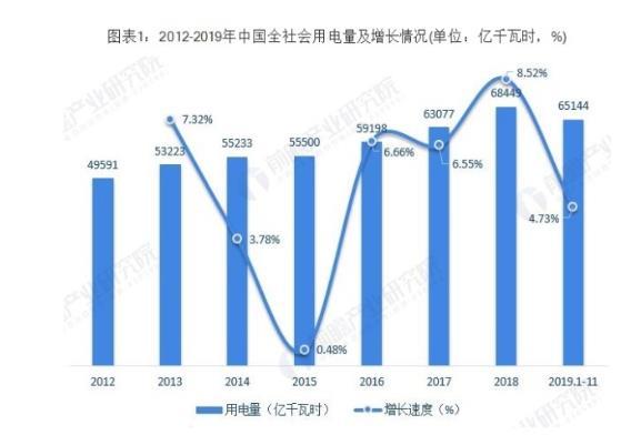 中国电力行业发展现状:火力发电仍是主流