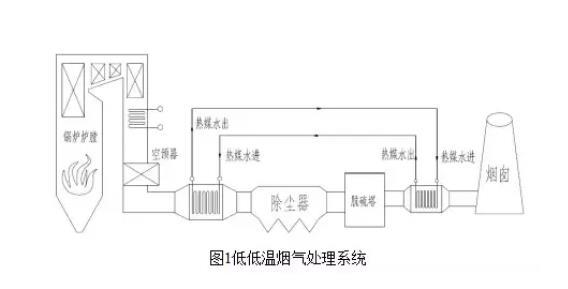 燃煤火力发电厂烟气余热回收利用技术概况