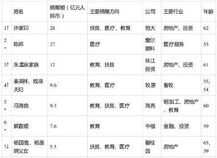 《2020胡润慈善榜》揭晓:许家印以28亿捐赠额首次成为中国首善