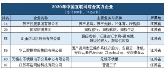 2020互聯網百強企業名單,江蘇6家企業上榜