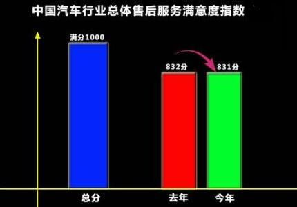 最新研究报告:2020年中国汽车行业整体售后服务满意度指数为747分