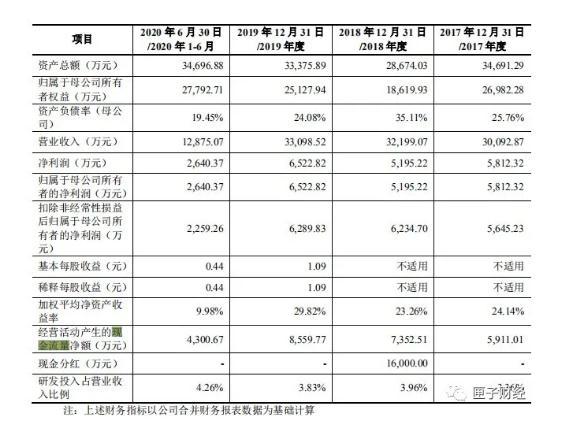 寧波恒帥IPO:大額分紅疑為避稅操作利潤,夫妻100%控股風險極高