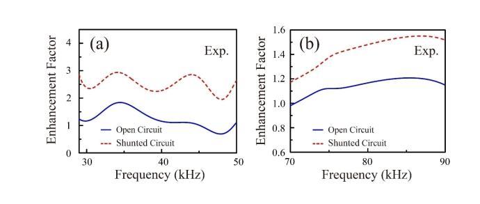 新設計的一種可調式梯度聲學阻抗匹配層,可實現寬頻高效的聲波能量透射