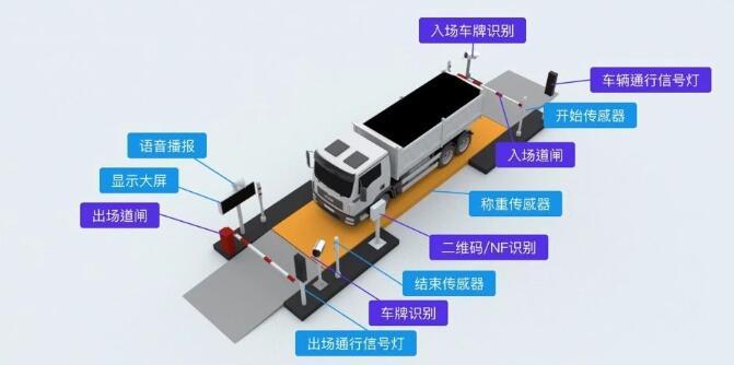 G7數字貨運使煤炭貨運物流加速發展