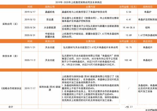 上机数控:弘元新材二期8GW单晶项目成功点火投产