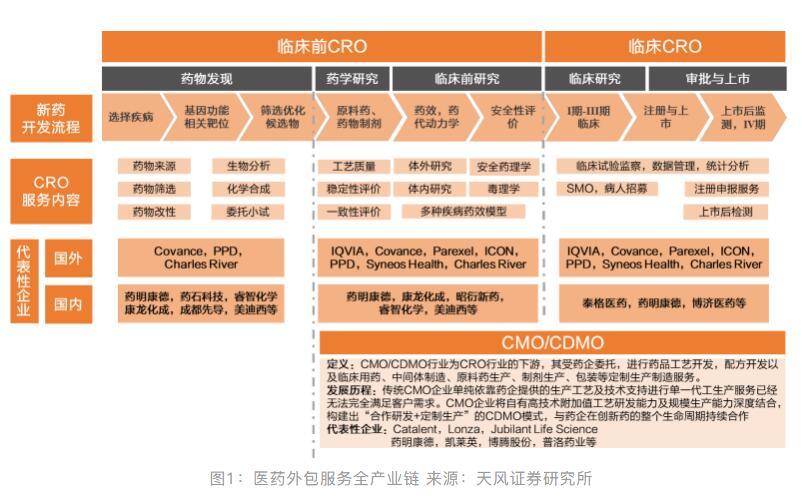 详细分析对比国内外的CRO,我国的优势与劣势