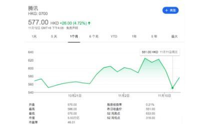 詳解騰訊2020年Q3財報:盈利323.03億,高于市場預期