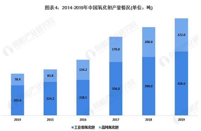 2020年中國鉭鈮冶金行業發展現狀:出口量較大
