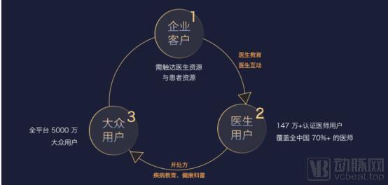"""李天天:丁香园的使命是""""聚专业力量,做靠谱产品"""""""