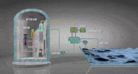 一文了解第四代核电站的特点以及安全性