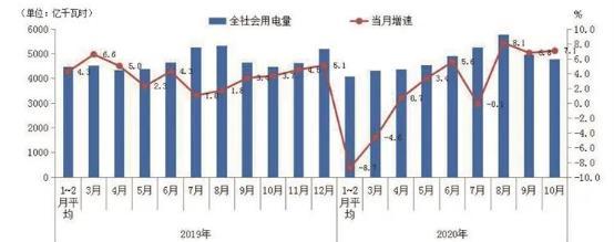 国网10月份用电量数据解析:全社会用电量延续较快增长态势