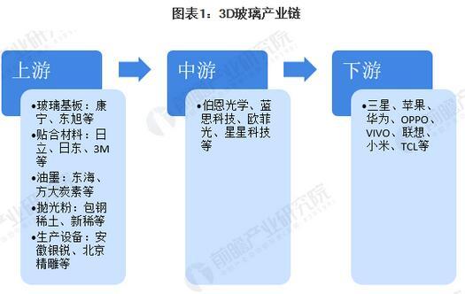 2020年中国3D玻璃行业市场现状与发展趋势