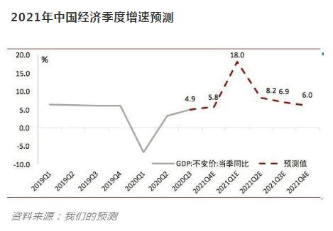 解析未来5年的中国经济走向与挑战
