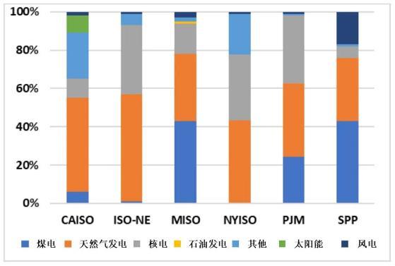 适应可再生能源的美国电力市场化改革实践