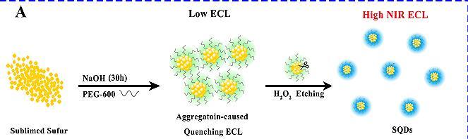 西南大学发现改变硫量子点可以电致化学发光