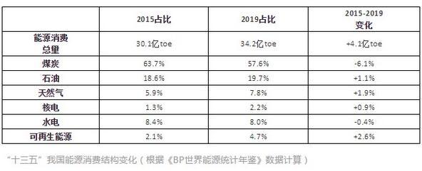 韩文科分析煤改气一刀切对中国企业的影响