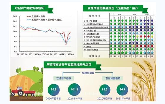 2020年三季度我国农业经济形势分析:基本恢复至疫情前水平,景气指数会有明显回升
