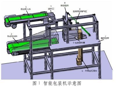 基于环保节能型结构系统设计智能全自动包装机