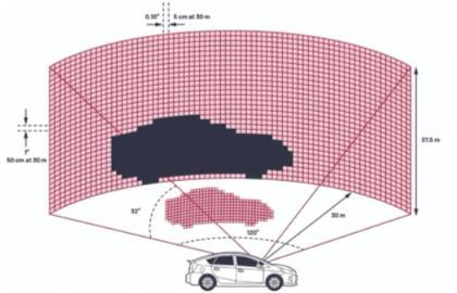 自动驾驶的激光雷达设计:检测目标所需的真/假阳性或阴性检测准则