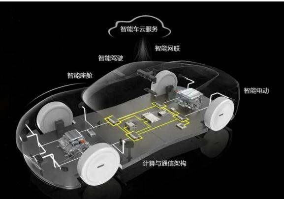 软件驱动汽车,华为借机参与到新一轮的智能汽车产业链重构之中
