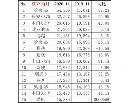 2020年11月SUV銷量前十五榜單公布:哈弗H6仍是銷量領頭羊