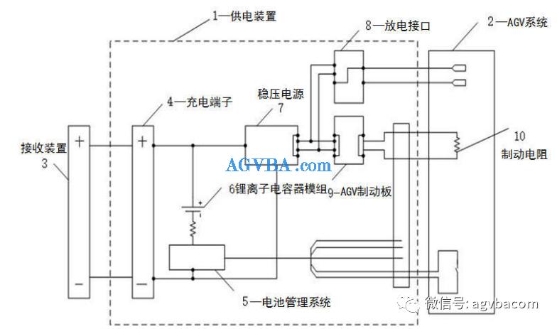 AGV小车无线充电装置结构特点、功能及工作原理