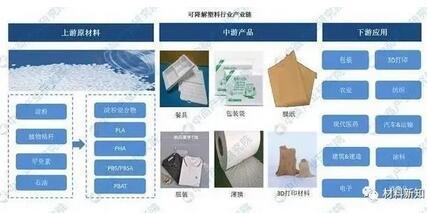 包装行业:可降解塑料产业链深度剖析